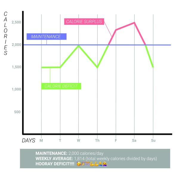 Calorie deficit graph