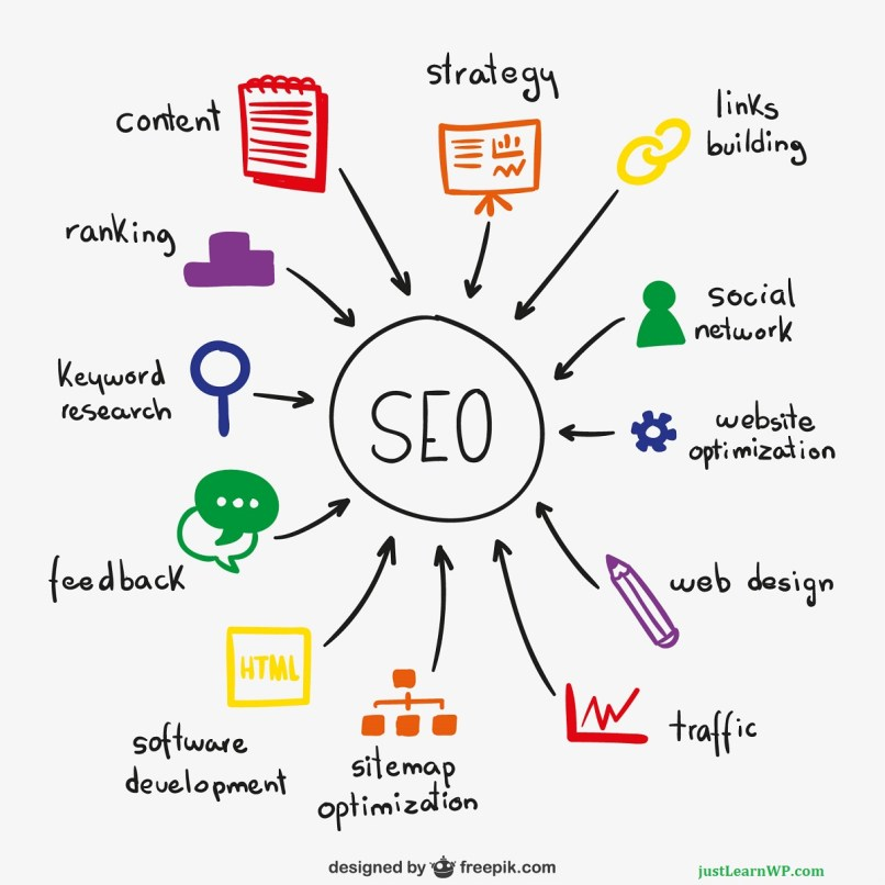 SEO For WordPress - How To Make WordPress Site Seo Friendly Strategty