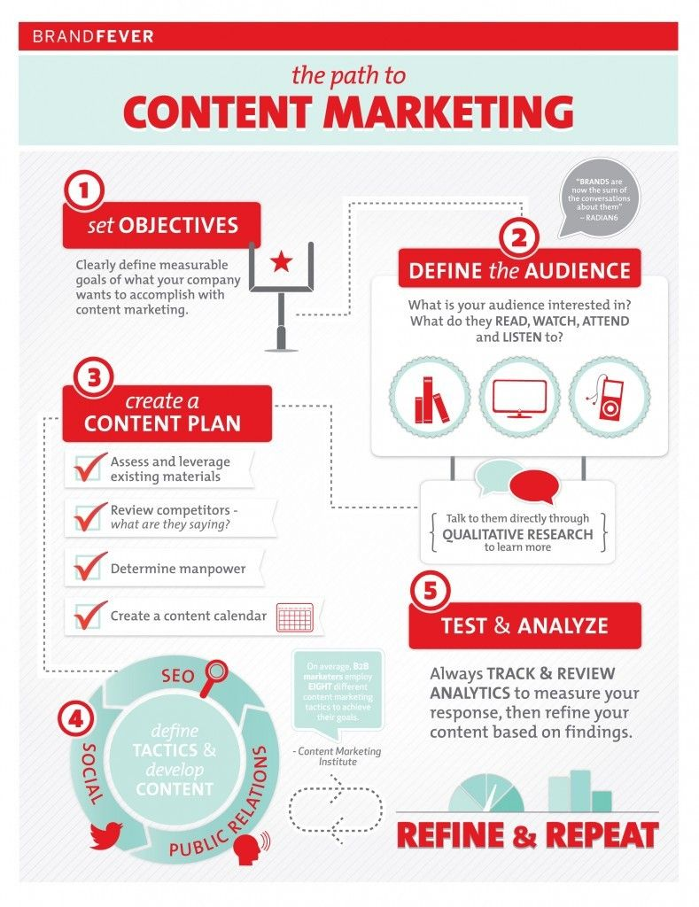 Best Content Marketing Tools For Blogger Marketers Guide