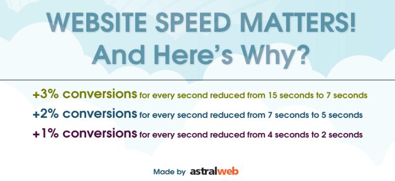 website-speed-matters