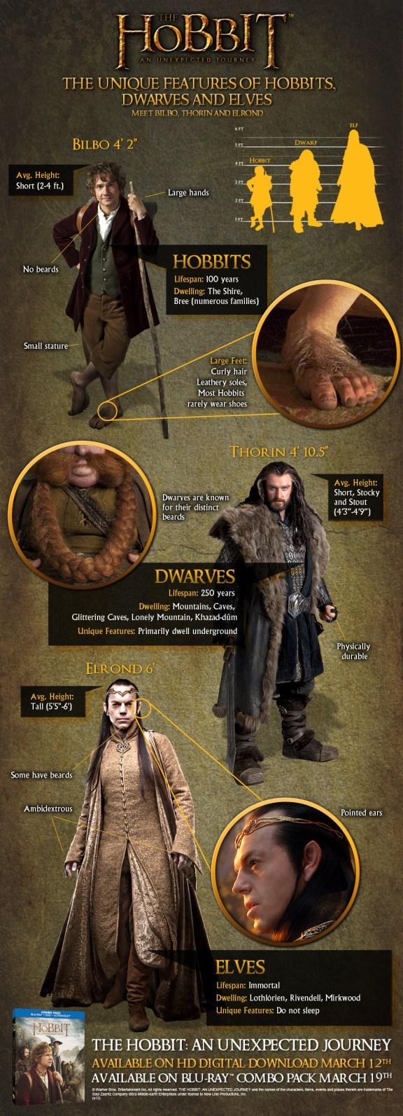 Hobbit_Infographic-UniqueFeatures