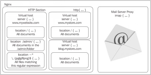 http_core_structure