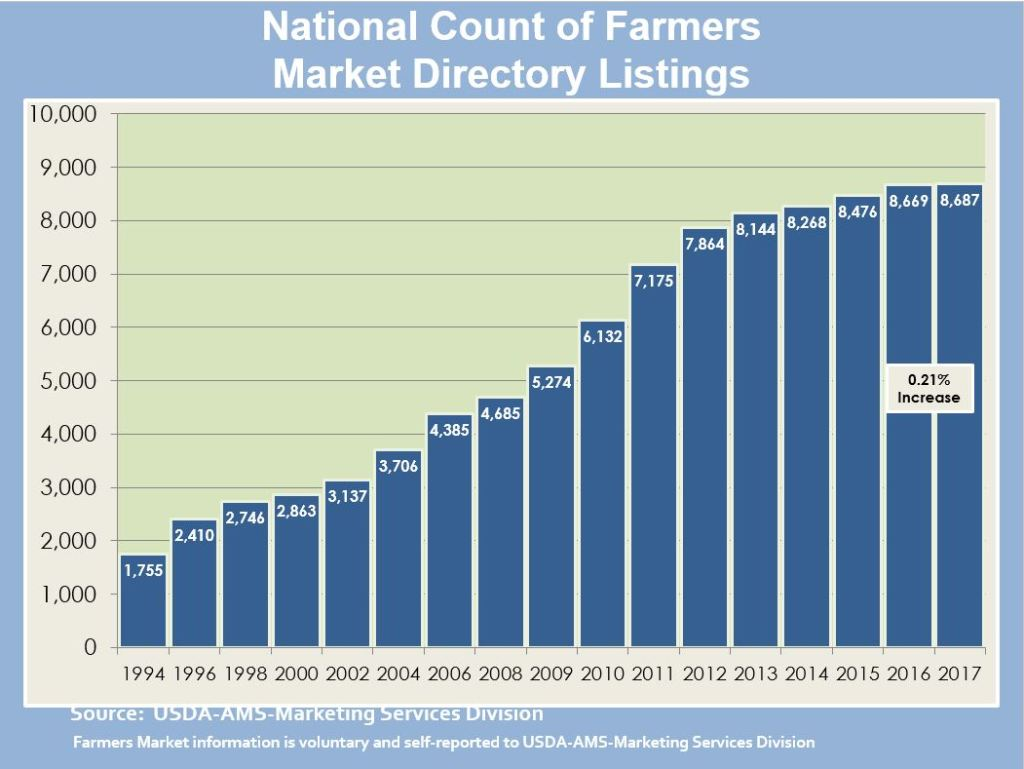 Growth of Farmers Markets
