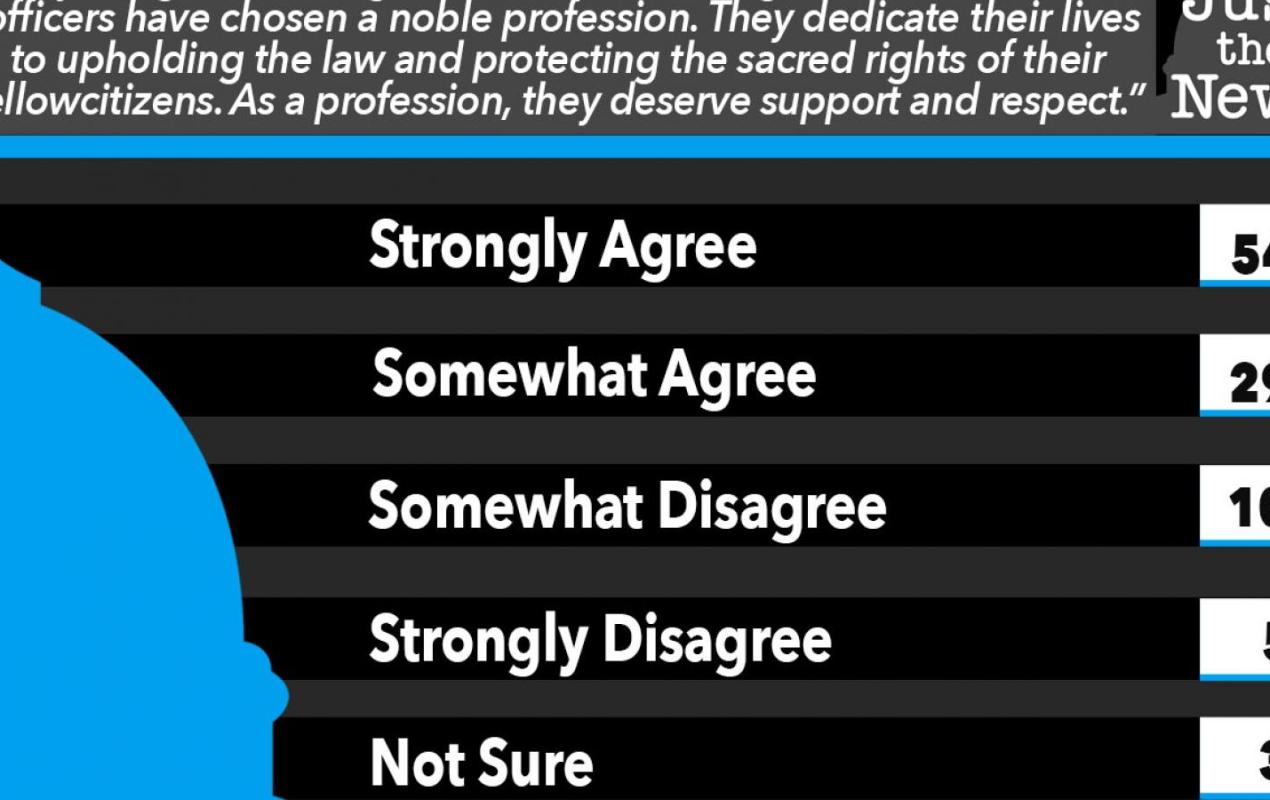 Just the News Poll, Do police as a profession deserve support and respect?