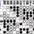 新日本プロレスG1CLIMAX26Bブロック