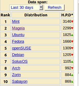 Distribuciones Linux mas populares de Junio 2012