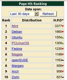 Distribuciones GNU/Linux mas populares Junio 2013