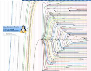 Ubuntu distribucción timeline