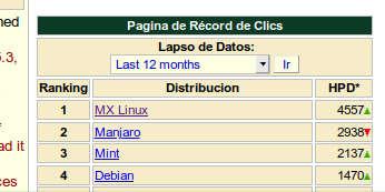MX Linux ganador 2019 en Distrowatch