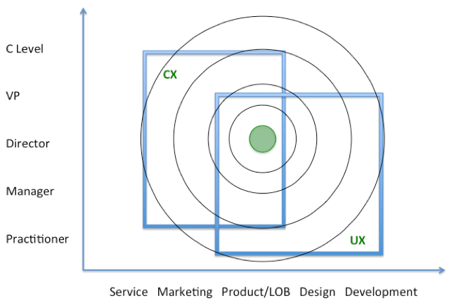UX and CX — Maximize the Value of Your User Experience Team