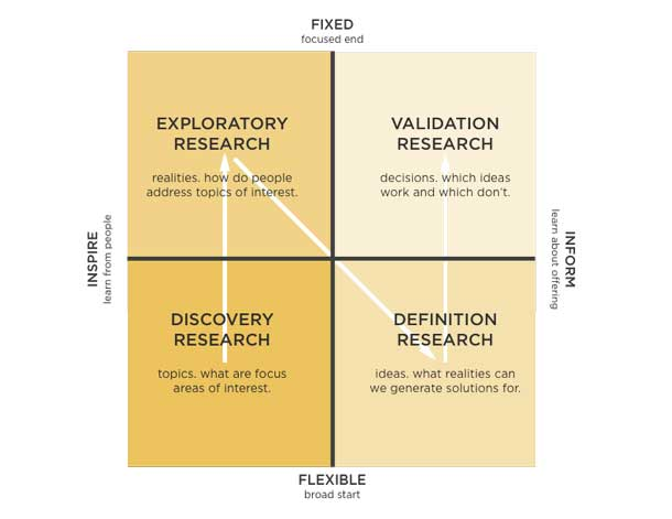 Designing Credible Studies — A Research Framework