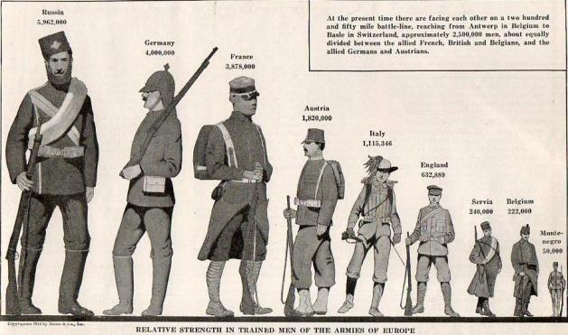 Army Strength 1914