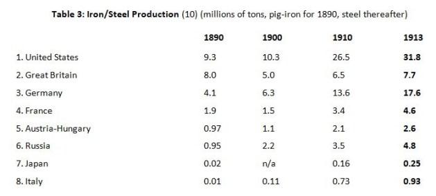 Kennedy 3 Raw Steel Production