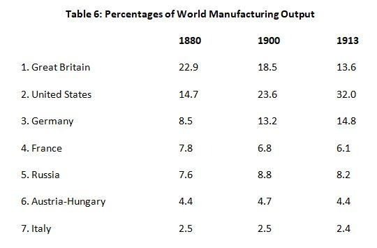 Kennedy 6 Manufacturing Output