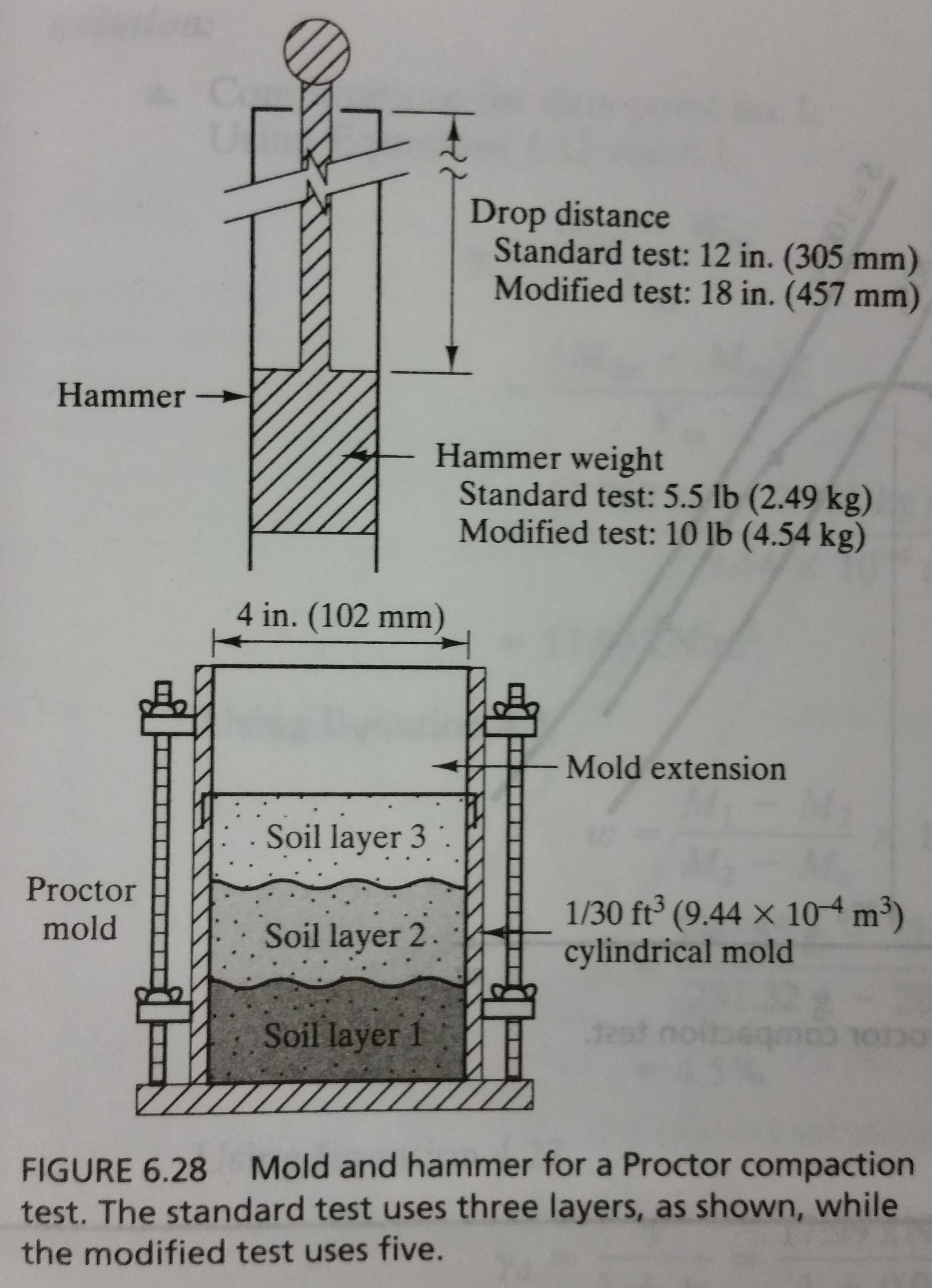 Compaction Lab Geotechnical Engineering Soil Information