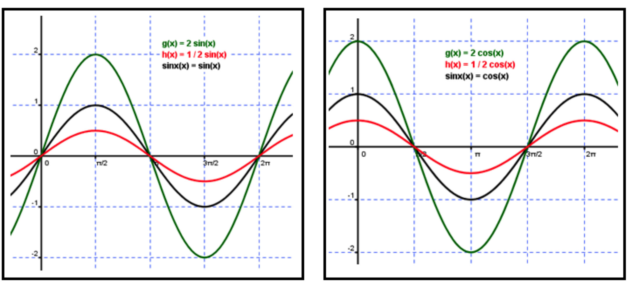 How To Find The Period Of A Sine Function Equation
