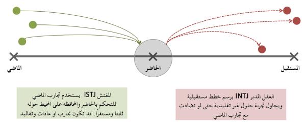 ISTJ_vs_INTJ_approach