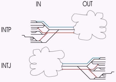 intp_vs_intj_in&out