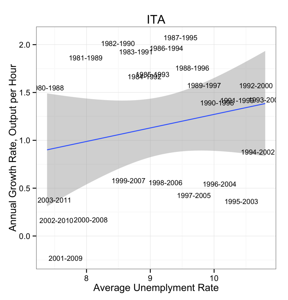 Productivity and real median family in e growth 1947 2009 on happy - Note Labor Productivity Is Based On Real Gdp Per Hour From The Bls International Labor Comparisons Project Unemployment Is The Harmonized Unemployment