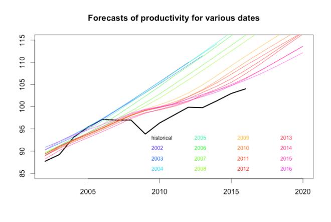 cbo productivity