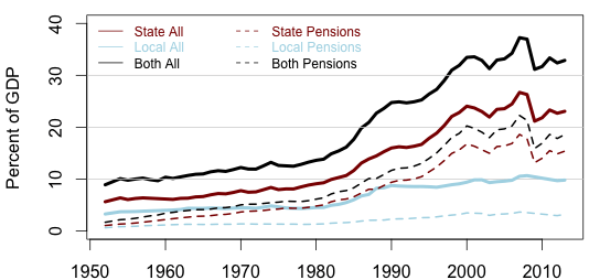 State and Local Financial Assets, 1953-2013