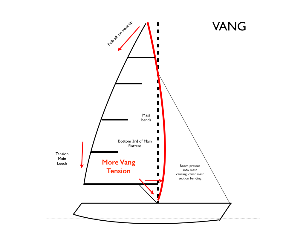 Bang The Vang