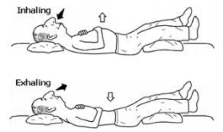 "Image of man lying on back with hand on belly and one on chest. ""Inhaling"" image and arrow indicate his belly moves up and out. ""Exhaling"" image and arrow indicate that his belly moves in."
