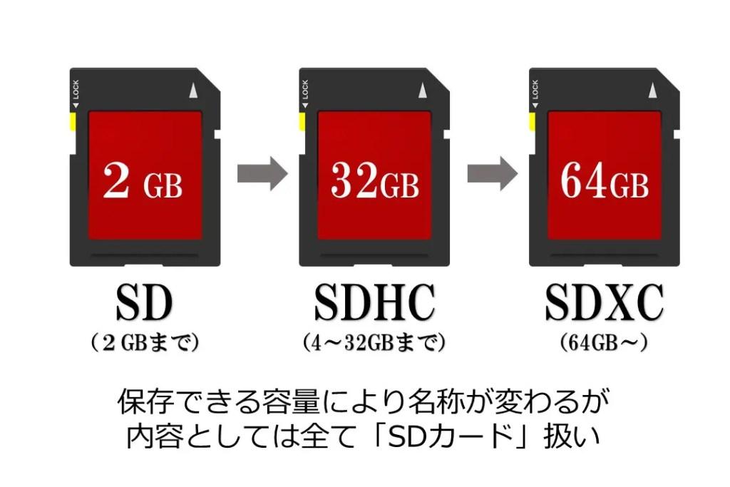 SDカードの種類は3種類ある