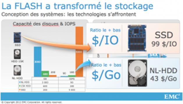 La révolution du stockage est en route : Quelle vision technologique pour EMC en 2013 ? (1/5)