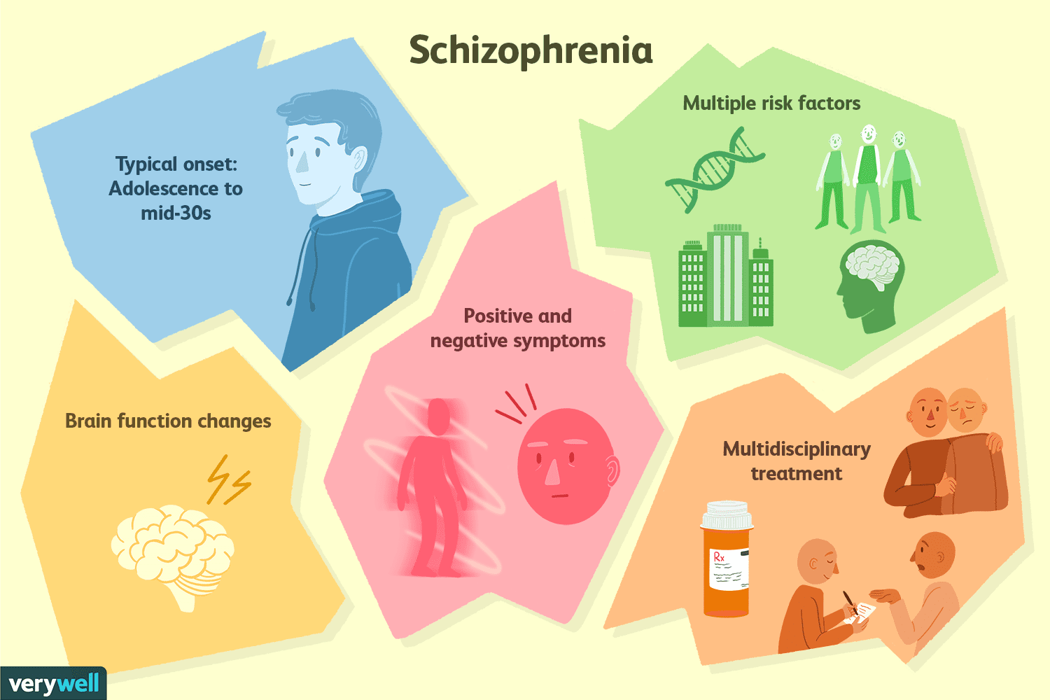 The Effects Of Schizophrenia The J Word