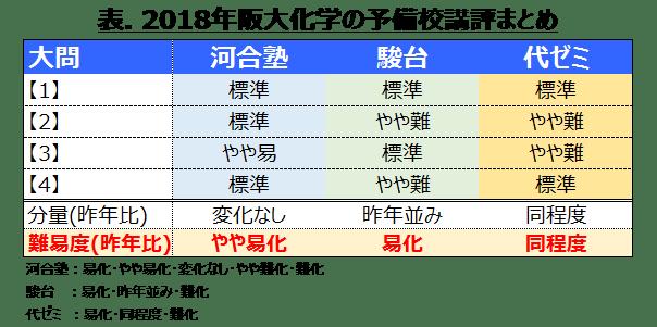 (予備校講評)2018年度阪大化学