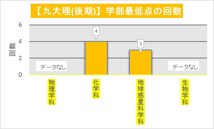 九州大理学部後期日程_学科毎最低点回数(2008-2019)改