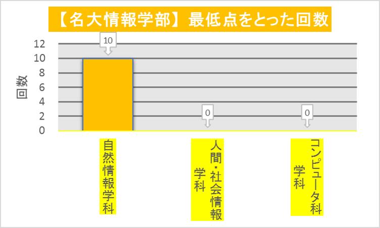 名大情報学部_学科毎最低点回数(2010-2019)