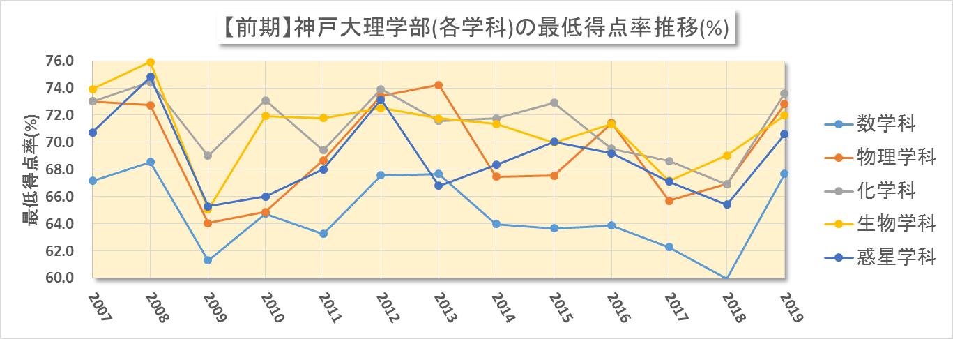 神大理学部(前期日程)における合格最低点の得点率換算(2006~2019年度)