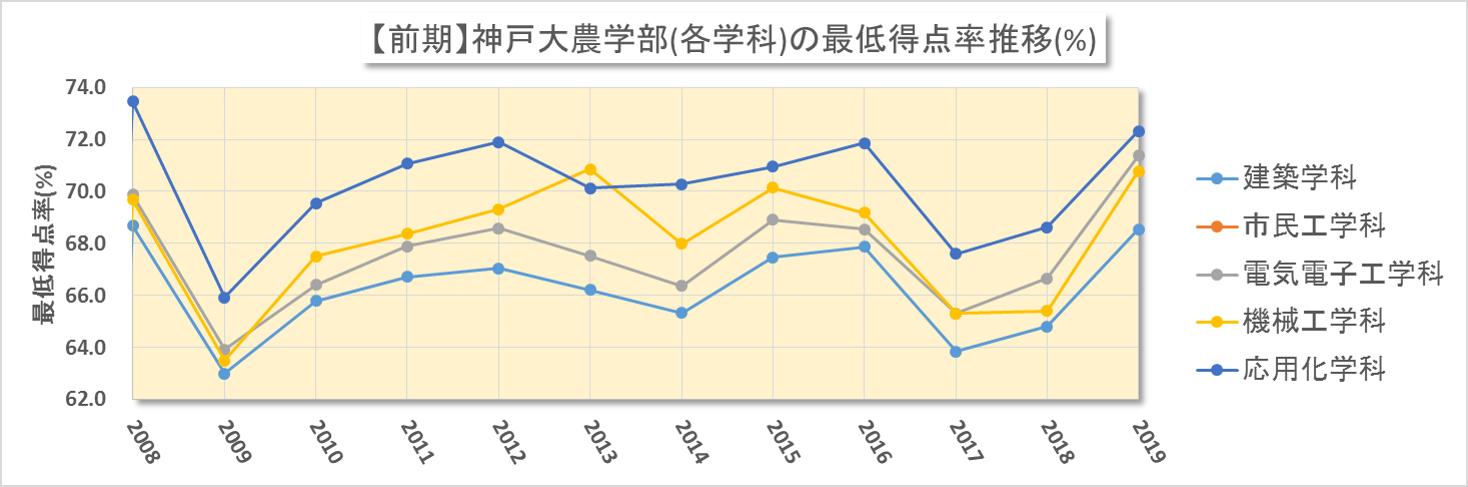 神大農学部(前期日程)における合格最低点の得点率換算(2008~2019年度)