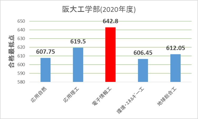 阪大工学部合格最低点(2020年度入試)1