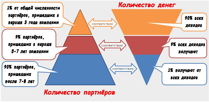 Пирамидки СМ