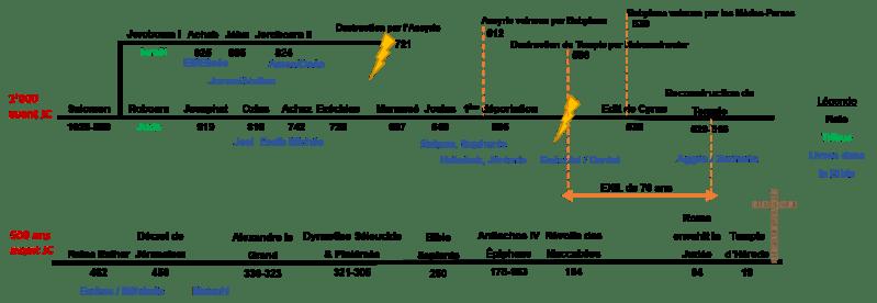 Statue de Nebucadnestar : la chronologie