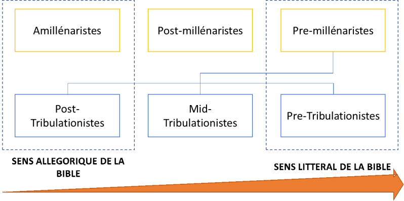 _Les doctrines millénaristes