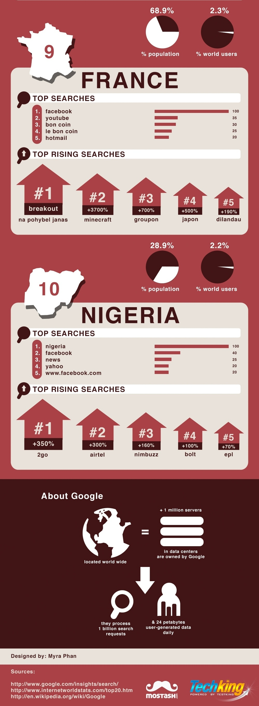 Top 10 Countries and What They Search For