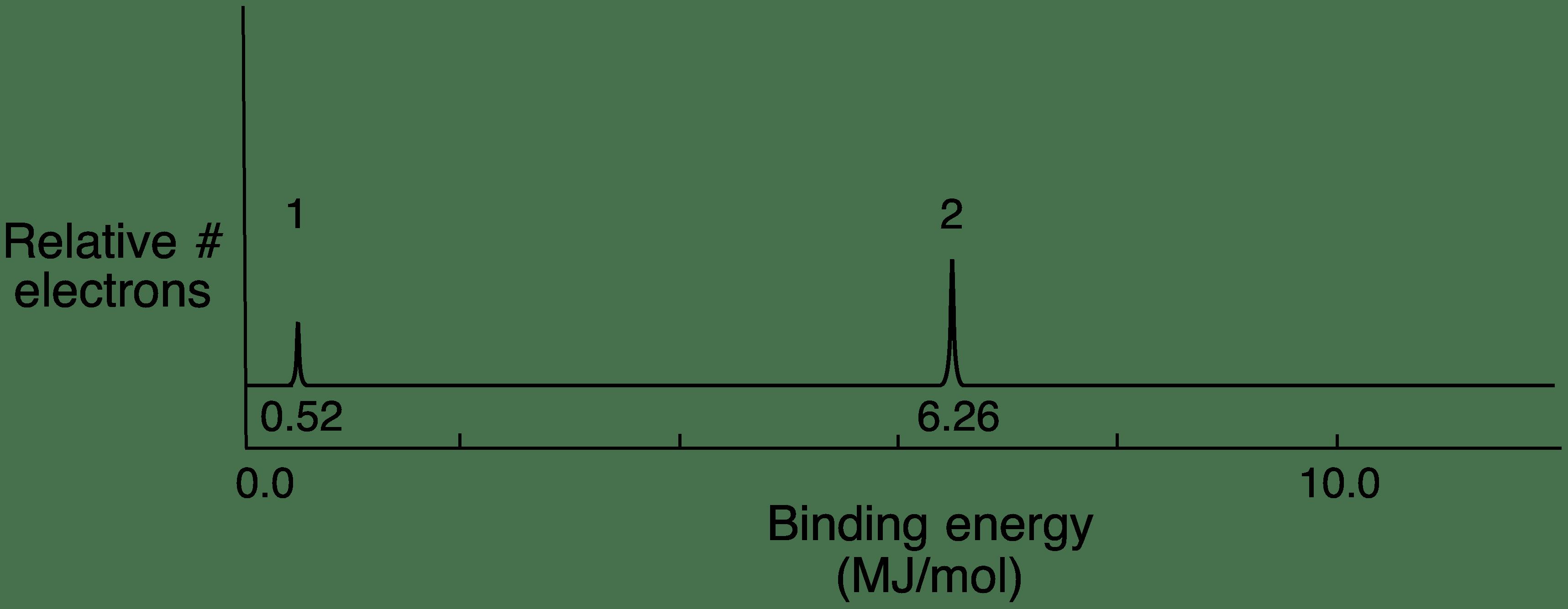 F Block Orbital Diagram