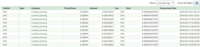 Cara Menggandakan Bitcoin Tanpa Melakukan Trading