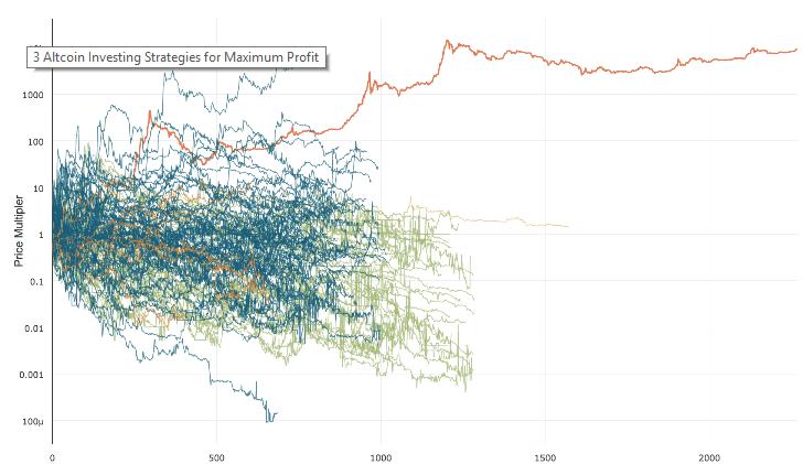 Strategi Investasi di Altcoin