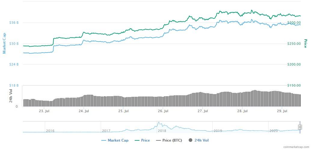 Harga Gas Ethereum dari Coinmarketcap