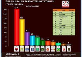 Grafik Jumlah Partai Terlibat Korupsi Periode 2002-2014