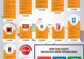 Daftar Caleg Eks Koruptor Menurut KPU