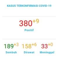Data Pantauan COVID-19 Kota Tangerang Selatan Note : Last Update 23 Juni 2020 (Sumber data Gugus tugas COVID-19 Kota Tangerang Selatan)
