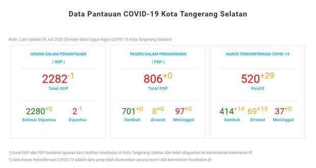 Data Pantauan COVID-19 Kota Tangerang Selatan Note : Last Update 29 Juli 2020 (Sumber data Gugus tugas COVID-19 Kota Tangerang Selatan)