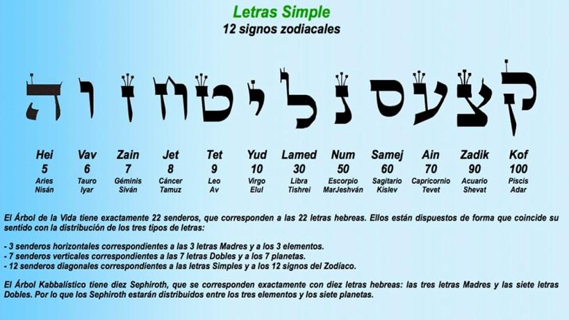 Las 12 letras simples