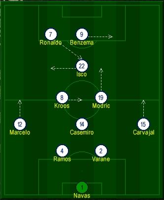 Real Madrid diamond Formation